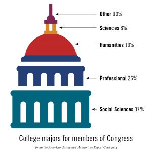 College Majors for Congress Members